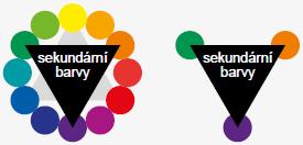 Vztah mezi barvami, sekundární barvy