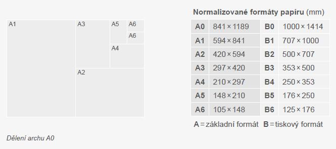 Na velikosti stránky záleží, normalizované velikosti